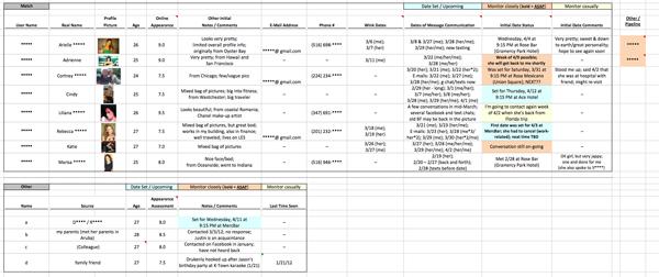 A screenshot of David Merkur's dating spreadsheet.