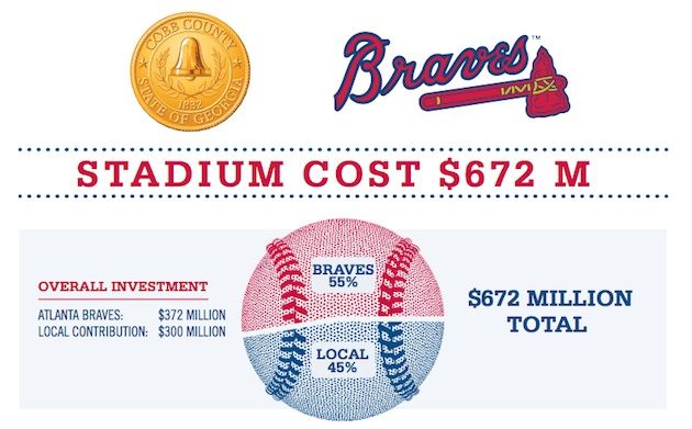 How the Atlanta Braves and Cobb County plan to pay for their ne…