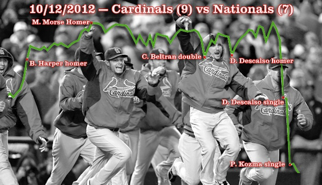 Here's the Cardinals comeback in graph form