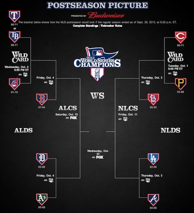 The one thing you need to know about baseball's postseason pict…