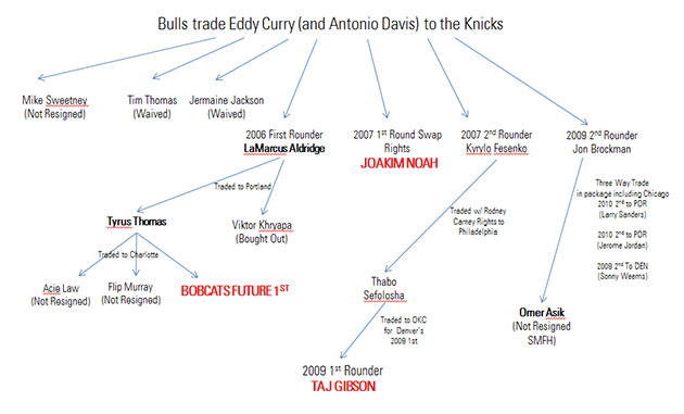 The 10-man rotation, starring what Eddy Curry-to-the-Knicks hat…