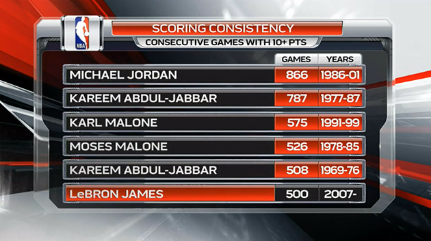 LeBron James becomes 5th player to score 10-plus points in 500 …