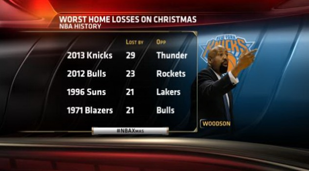 Thunder hand Knicks worst home Christmas loss in NBA history, w…