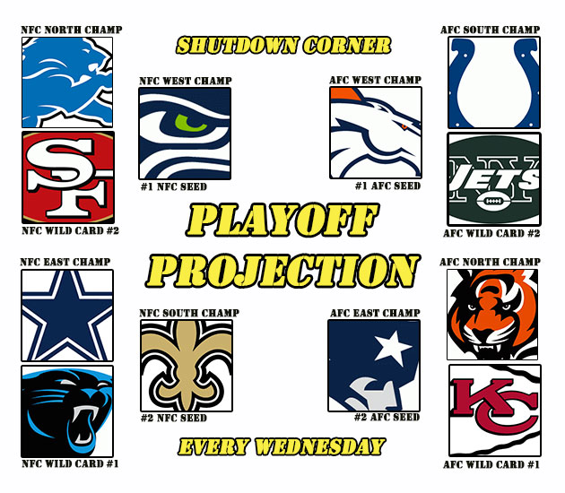 Shutdown Corner Playoff Projection – Broncos own the AFC; Panth…