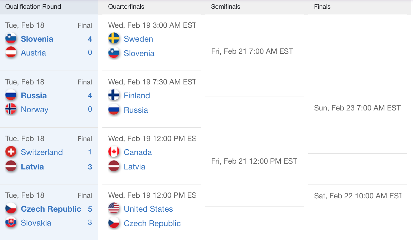 Puck Daddy Viewing Guide: Quarterfinals begin; Finns, Russians …