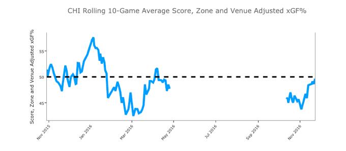 Inside Chicago Blackhawks' gloriously weird season (Trending To…