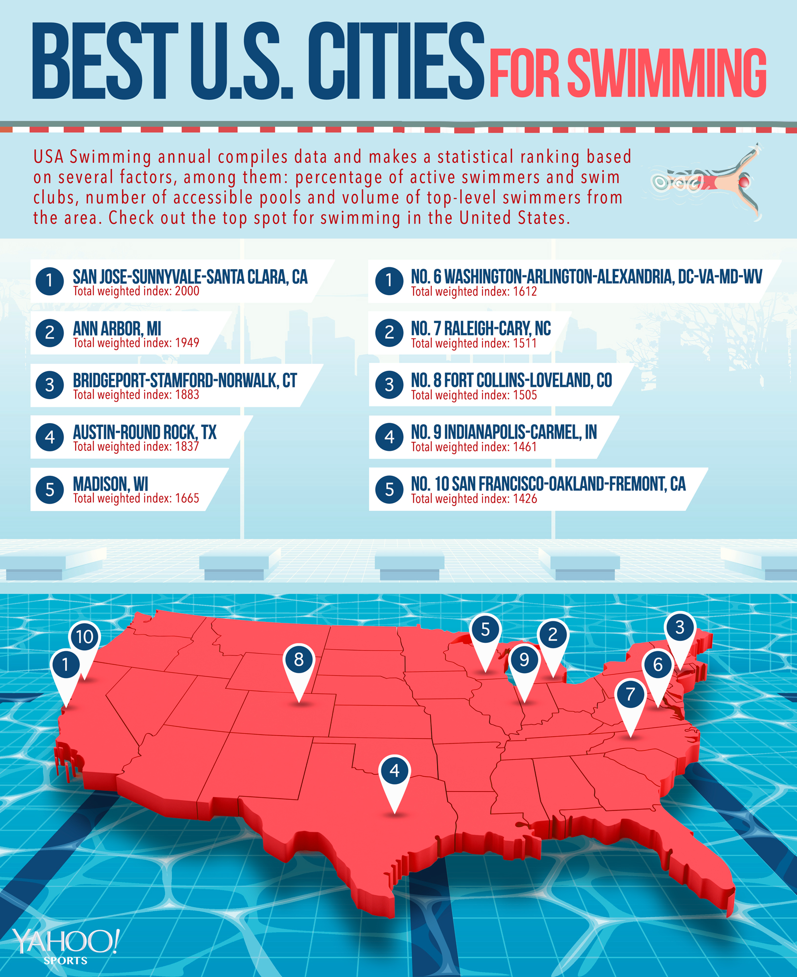 Best American Swim Cities