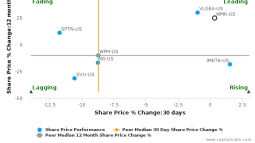 Weis Markets, Inc. breached its 50 day moving average in a Bearish Manner : WMK-US : September 30, 2016