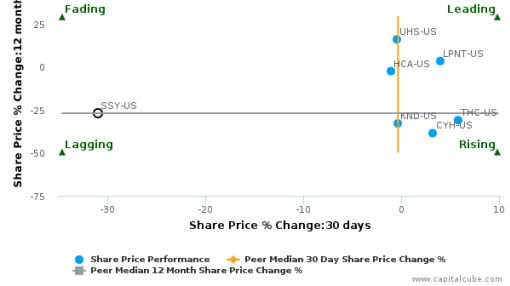 SunLink Health Systems, Inc.: Strong price momentum but may lack support from fundamentals?