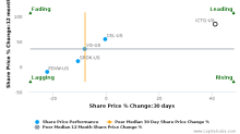 ICTC Group, Inc.: Leads amongst peers with strong fundamentals