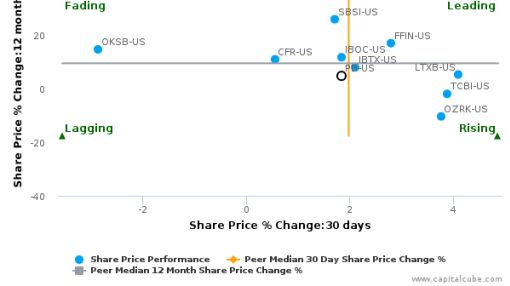Prosperity Bancshares, Inc. breached its 50 day moving average in a Bearish Manner : PB-US : September 15, 2016