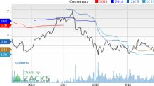 Why Is Core Laboratories (CLB) Down 6.8% Since the Last Earnings Report?