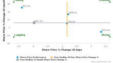Westpac Banking Corp. breached its 50 day moving average in a Bearish Manner : WBC-AU : January 23, 2017