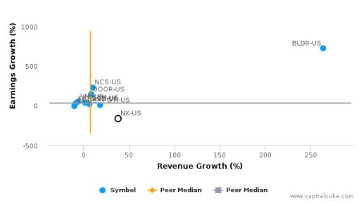 Quanex Building Products Corp. :NX-US: Earnings Analysis: Q3, 2016 By the Numbers : September 8, 2016