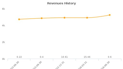 Athersys, Inc. :ATHX-US: Earnings Analysis: Q2, 2016 By the Numbers : August 15, 2016