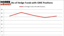GameStop Corp. (GME)Hedge Funds Are Snapping Up
