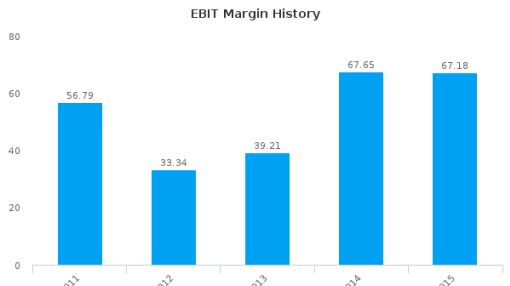 Delek Energy Systems Ltd. :DLEN-IL: Earnings Analysis: 2015 By the Numbers