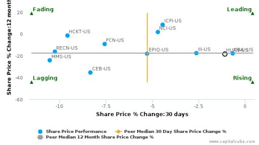 Huron Consulting Group, Inc. breached its 50 day moving average in a Bearish Manner : HURN-US : June 29, 2016