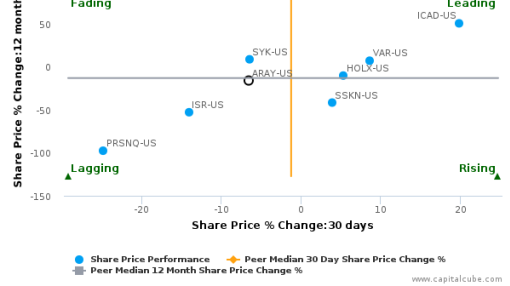 Accuray, Inc. breached its 50 day moving average in a Bearish Manner : ARAY-US : August 19, 2016