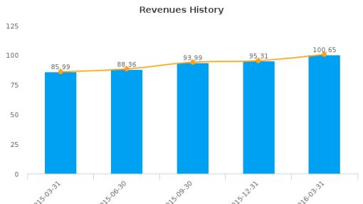 Consumer Portfolio Services, Inc. :CPSS-US: Earnings Analysis: Q1, 2016 By the Numbers : June 28, 2016