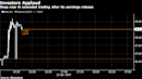 eBay Issues Upbeat Profit, Revenue Forecast; Shares Jump