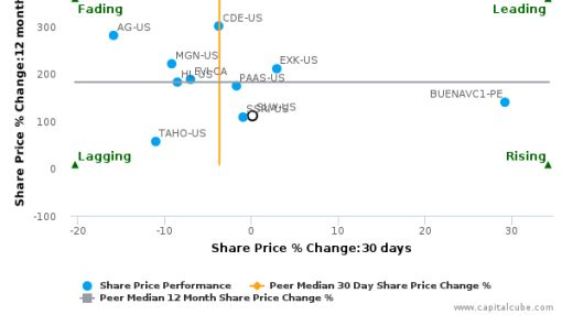 Silver Wheaton Corp. breached its 50 day moving average in a Bearish Manner : SLW-US : August 25, 2016