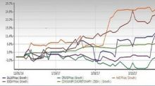5 Consumer Discretionary Stocks to Buy as GDP Projections Rise