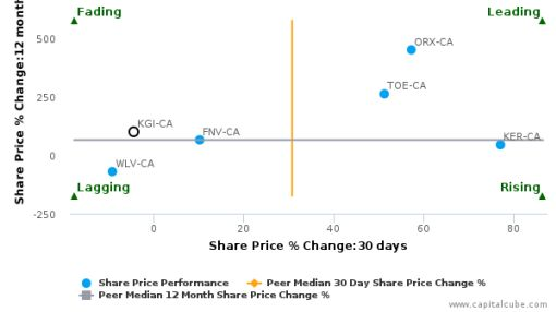 Kirkland Lake Gold, Inc. breached its 50 day moving average in a Bullish Manner : KGI-CA : July 5, 2016