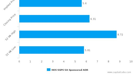 NOS SGPS SA : Overvalued relative to peers, but may deserve another look