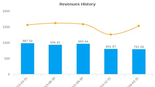 PT United Tractors Tbk :PUTKF-US: Earnings Analysis: Q1, 2016 By the Numbers