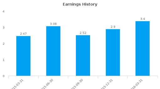 Central Valley Community Bancorp :CVCY-US: Earnings Analysis: Q1, 2016 By the Numbers : June 28, 2016
