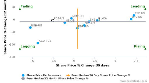 Pembina Pipeline Corp. breached its 50 day moving average in a Bearish Manner : PBA-US : July 20, 2016