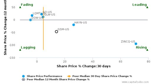 Ferroglobe PLC breached its 50 day moving average in a Bullish Manner : GSM-US : July 13, 2016