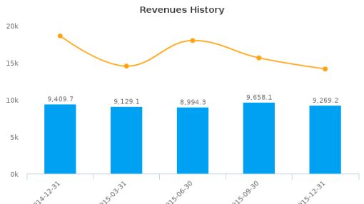 Indraprastha Gas Ltd. Earnings Analysis: Q3, 2016 By the Numbers