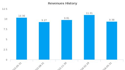 Rocky Mountain Chocolate Factory, Inc. :RMCF-US: Earnings Analysis: Q1, 2017 By the Numbers : July 22, 2016