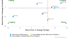 Old Republic International Corp. breached its 50 day moving average in a Bearish Manner : ORI-US : December 2, 2016