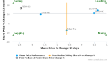 Fortune Real Estate Investment Trust breached its 50 day moving average in a Bearish Manner : F25U-SG : January 17, 2017