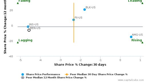 Franklin Resources, Inc. breached its 50 day moving average in a Bearish Manner : BEN-US : September 26, 2016