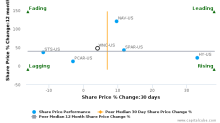 Wabash National Corp. breached its 50 day moving average in a Bearish Manner : WNC-US : May 18, 2017