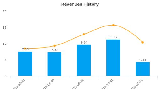 Hydrogenics Corp. :HYGS-US: Earnings Analysis: Q1, 2016 By the Numbers