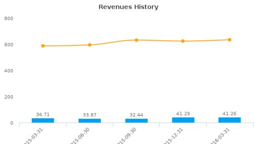 Supremex, Inc. :SXP-CA: Earnings Analysis: Q1, 2016 By the Numbers
