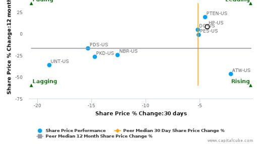Helmerich & Payne, Inc. breached its 50 day moving average in a Bearish Manner : HP-US : July 22, 2016