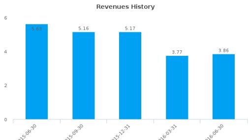 Toscana Energy Income Corp :TEI-CA: Earnings Analysis: Q2, 2016 By the Numbers : August 9, 2016