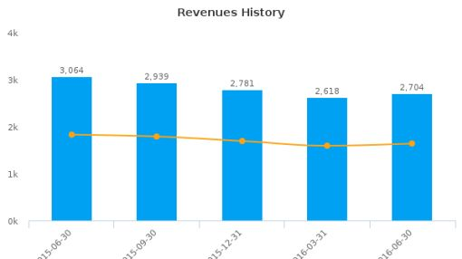 CSX Corp. :CSX-US: Earnings Analysis: Q2, 2016 By the Numbers : July 21, 2016