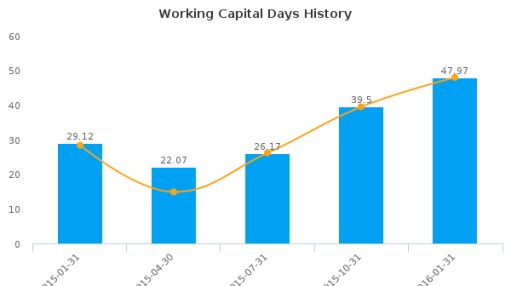 Crystal Rock Holdings, Inc. :CRVP-US: Earnings Analysis: Q1, 2016 By the Numbers : May 23, 2016