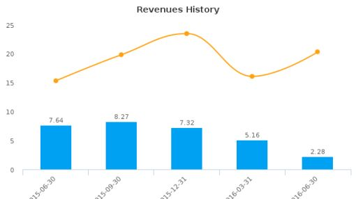 Entertainment Gaming Asia, Inc. :EGT-US: Earnings Analysis: Q2, 2016 By the Numbers : August 12, 2016
