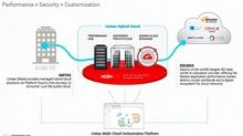 Unitas Global and Equinix to Deliver Bundled Hybrid Cloud Offering