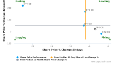 TAG Immobilien AG breached its 50 day moving average in a Bearish Manner : TEG-DE : October 5, 2016