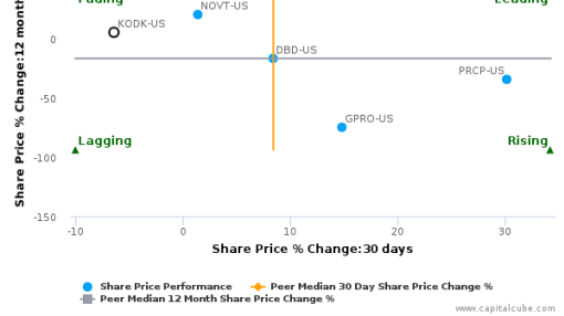 Eastman Kodak Co. breached its 50 day moving average in a Bearish Manner : KODK-US : August 15, 2016