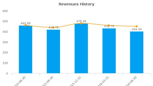 Cenveo, Inc. :CVO-US: Earnings Analysis: Q2, 2016 By the Numbers : August 9, 2016